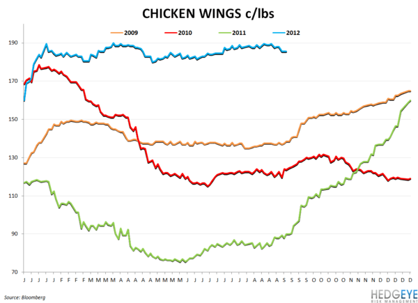 COMMODITY CHARTBOOK: Drought, Beef, Company Guidance - chicken wing