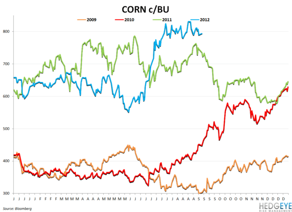 COMMODITY CHARTBOOK: Drought, Beef, Company Guidance - corn