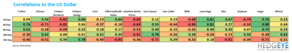 COMMODITY CHARTBOOK: Drought, Beef, Company Guidance - correl