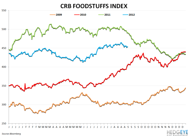 COMMODITY CHARTBOOK: Drought, Beef, Company Guidance - crb foodstuff
