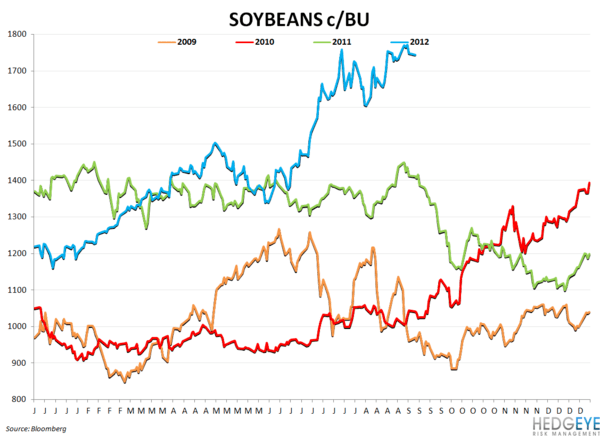 COMMODITY CHARTBOOK: Drought, Beef, Company Guidance - soybeans