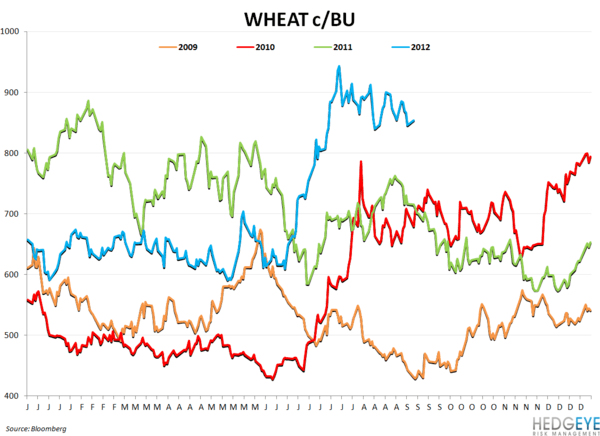 COMMODITY CHARTBOOK: Drought, Beef, Company Guidance - wheat