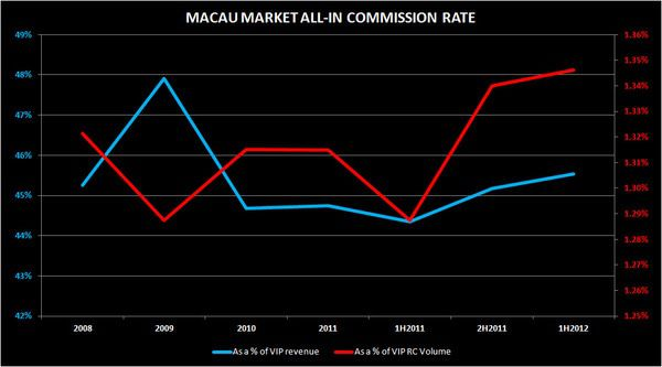 MACAU: COMMISSIONS TICK UP - commission3