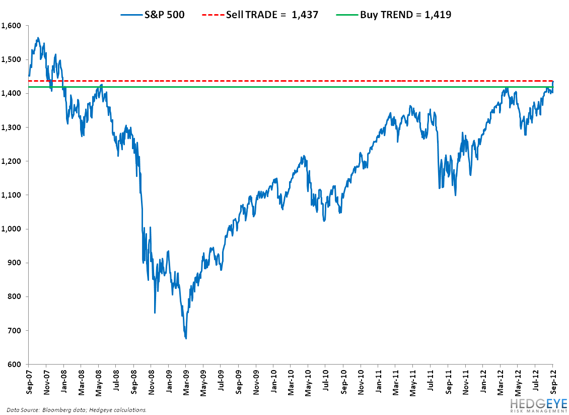 Here I Go Again: SP500 Levels, Refreshed - 1