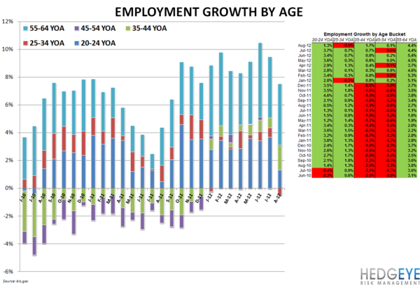 EMPLOYMENT PICTURE NOT GOOD - Employment by Age