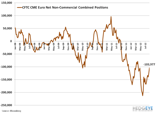Is the Move in the Euro More Than A Short Squeeze? - 1