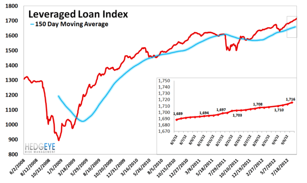MONDAY MORNING RISK MONITOR: KEEPING ONE EYE ON CHINA AMID AN IMPRESSIVE RALLY - Leveraged Loan Index