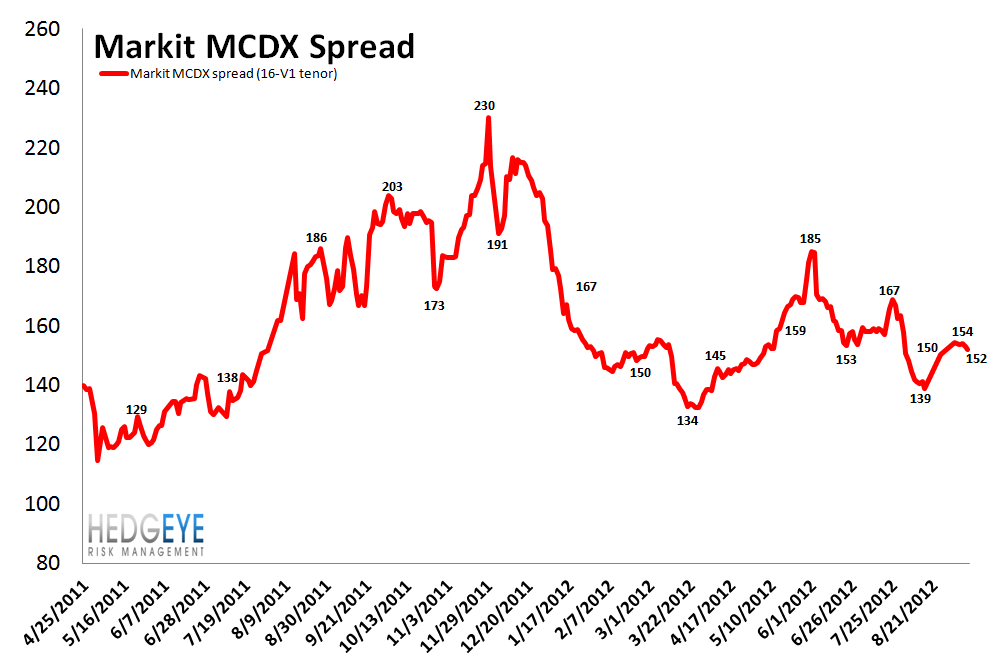 MONDAY MORNING RISK MONITOR: KEEPING ONE EYE ON CHINA AMID AN IMPRESSIVE RALLY - MCDX