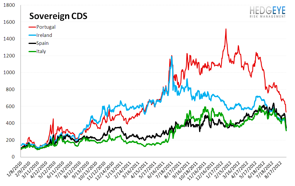 MONDAY MORNING RISK MONITOR: KEEPING ONE EYE ON CHINA AMID AN IMPRESSIVE RALLY - Sovereign CDS 1