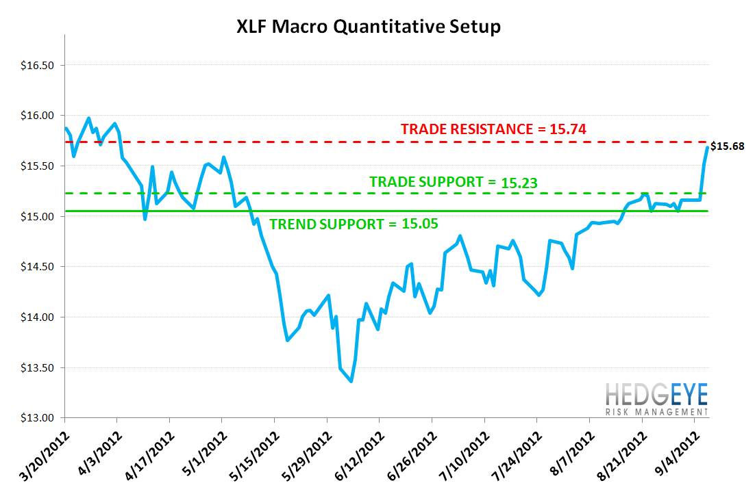 MONDAY MORNING RISK MONITOR: KEEPING ONE EYE ON CHINA AMID AN IMPRESSIVE RALLY - XLF