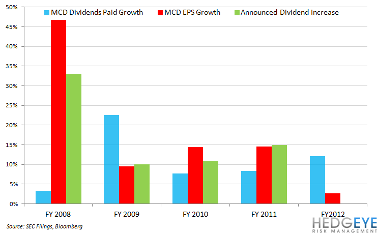 MCD DIVIDEND A FOCUS FOR INVESTORS - mcd div eps growth