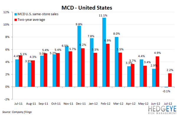 MCD: The Bigger Picture - MCD chart