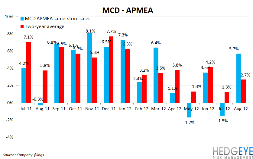 MCD SALES HUNKERING DOWN FOR WINTER - mcd apmea comps