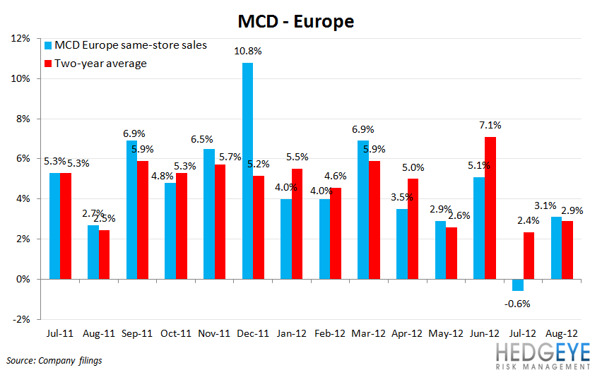 MCD SALES HUNKERING DOWN FOR WINTER - mcd eu comps