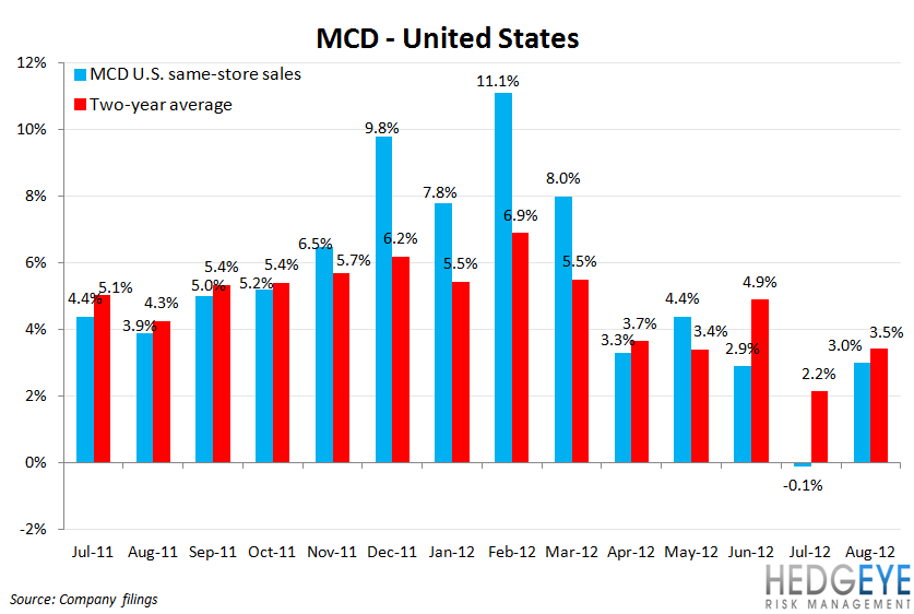 MCD SALES HUNKERING DOWN FOR WINTER - mcd us comps