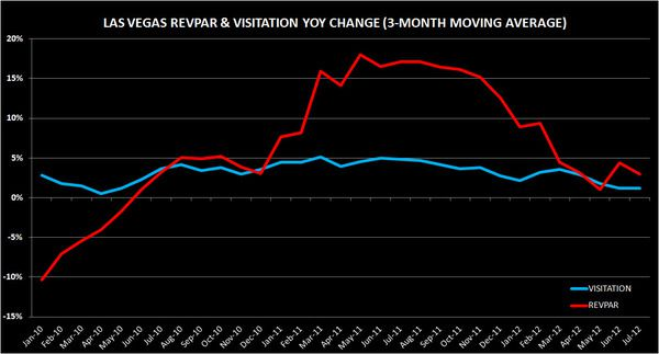 CHART DU JOUR: IS THE VEGAS RECOVERY OVER? - FF
