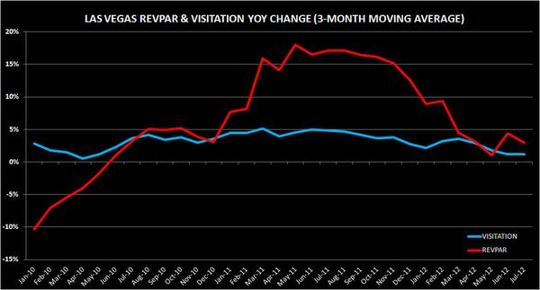 Is The Vegas Recovery Over?  - FF