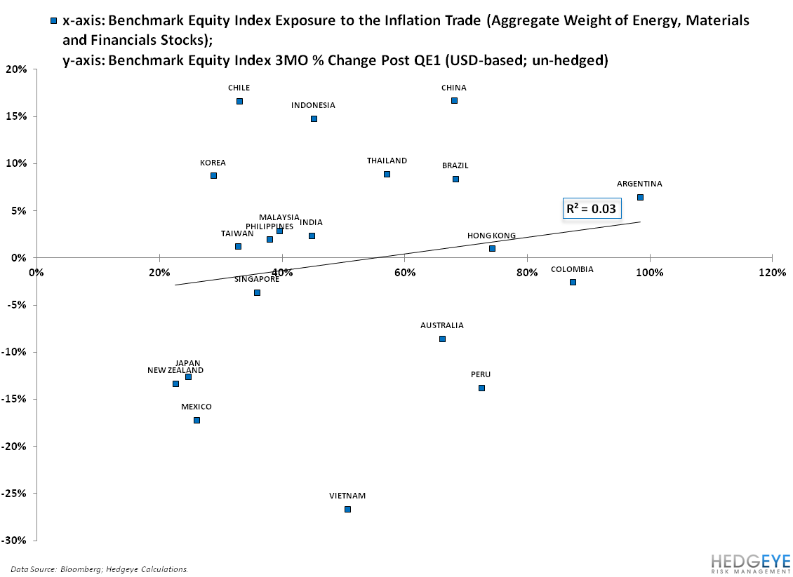 QUANTIFYING THE INFLATION TRADE ACROSS ASIA AND LATIN AMERICA - 1