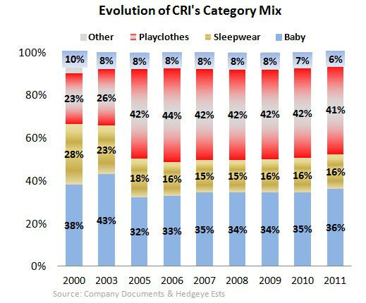 CRI: Competitive Set Heating Up in Baby - CRI Mix