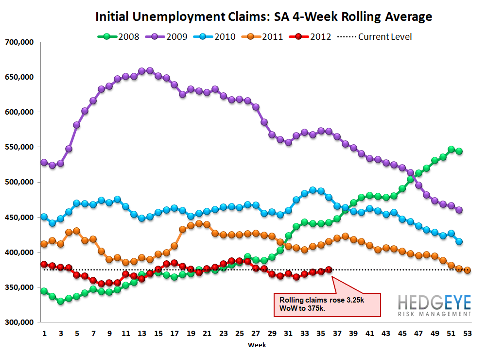 INITIAL CLAIMS: HURRICANE ISAAC PUSHES CLAIMS HIGHER, UNDERLYING TRENDS STILL POSITIVE - Rolling