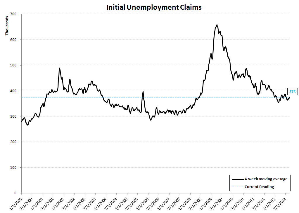 INITIAL CLAIMS: HURRICANE ISAAC PUSHES CLAIMS HIGHER, UNDERLYING TRENDS STILL POSITIVE - Rolling Claims Linear