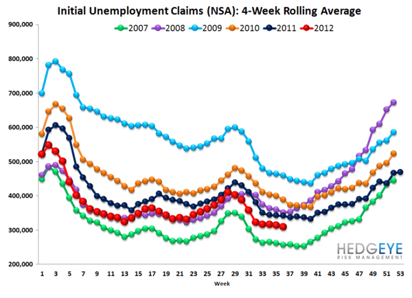 INITIAL CLAIMS: HURRICANE ISAAC PUSHES CLAIMS HIGHER, UNDERLYING TRENDS STILL POSITIVE - Rolling NSA