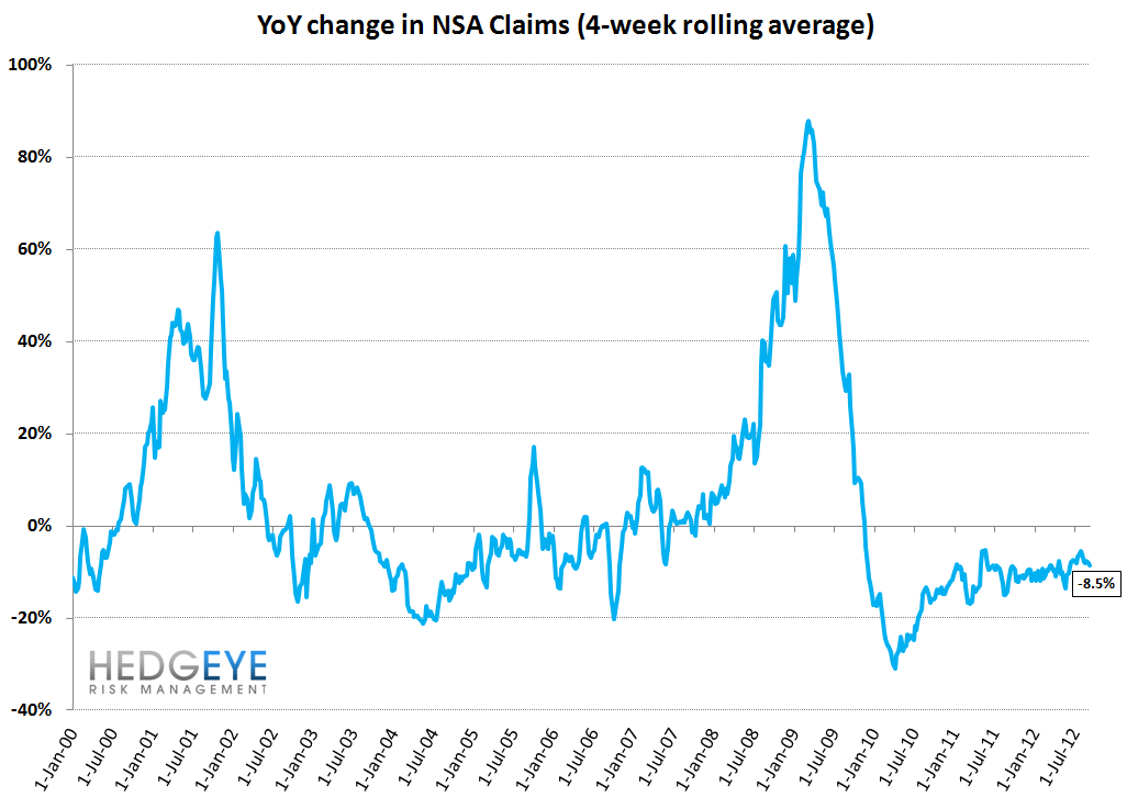 INITIAL CLAIMS: HURRICANE ISAAC PUSHES CLAIMS HIGHER, UNDERLYING TRENDS STILL POSITIVE - YoY