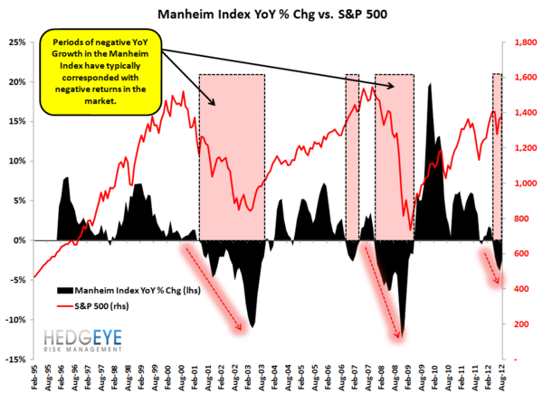 What's Next For The Manheim Index? - Manheim   SPX growth