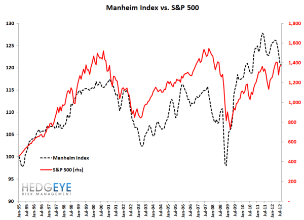 What's Next For The Manheim Index? - Manheim   SPX