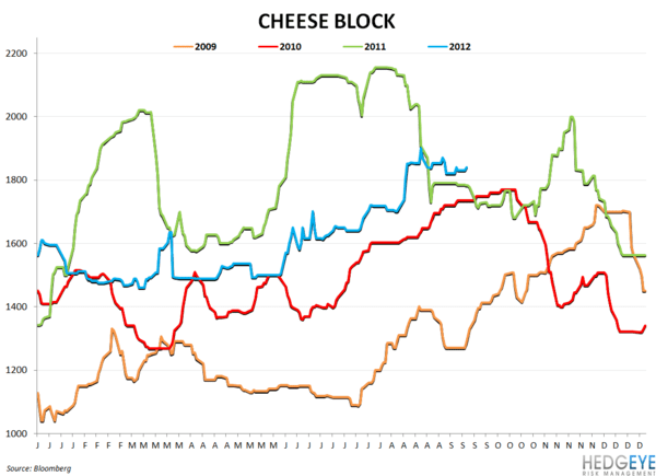 COMMODITY CHARTBOOK - cheese