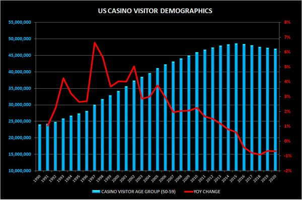 CHART DE LA NUIT:  DEMOGRAPHICS TO PLAGUE THE DOMESTIC CASINO INDUSTRY - cas