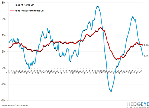 AUGUST CPI DATA BEARISH FOR CASUAL DINING (DRI) COMPS - food at home spread vs food away spread