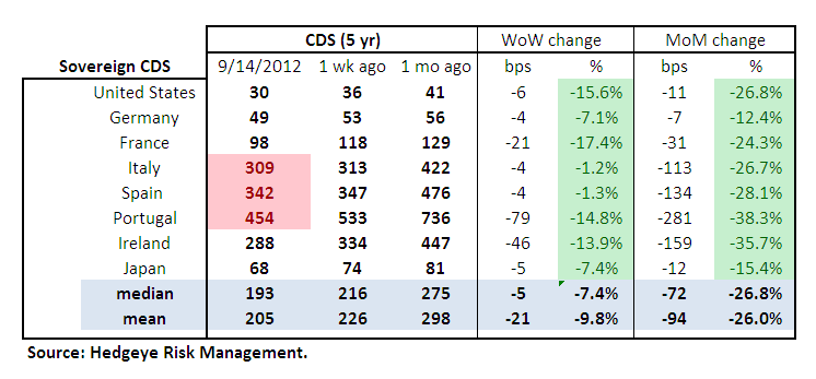 MONDAY MORNING RISK MONITOR: QE3 HAS LANDED ... NOW WHAT? - Sov table