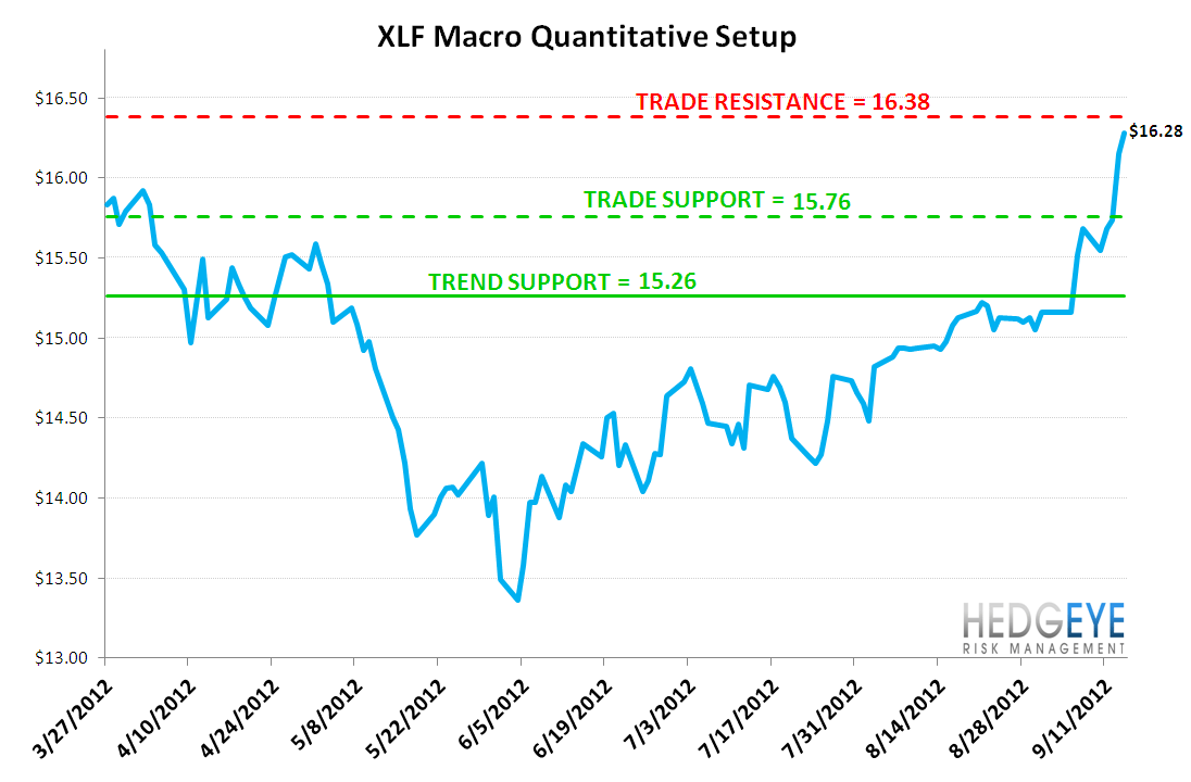 MONDAY MORNING RISK MONITOR: QE3 HAS LANDED ... NOW WHAT? - XLF