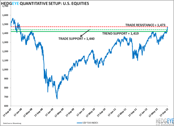 Post Squeezage: SP500 Levels, Refreshed ... - 1