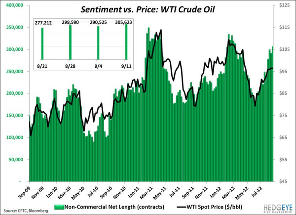 Oil Sentiment: Peak-A-Boo - kaiser oilsentiment