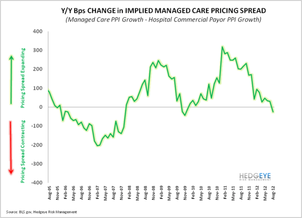 UNH: Dealing With Rising Costs  - UNH chart3