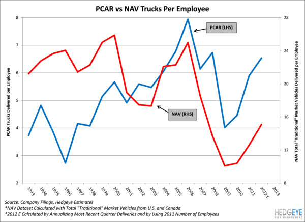 Industrial Indicator: NAV Losing Ground - truck per employee
