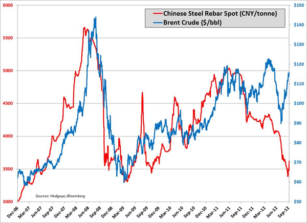 Chinese Rebar Prices Rebound - china rebar