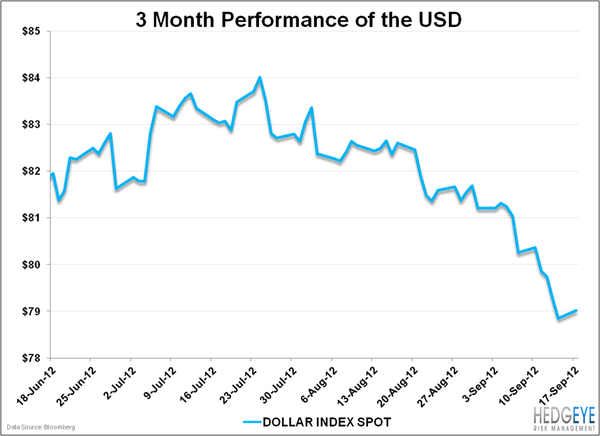 Devaluing The Dollar - USD 3mo