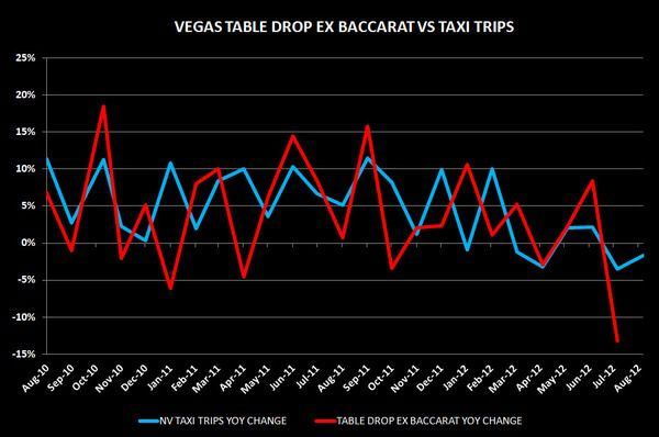 CHART DU JOUR: TAXI ME TO THE TABLES - vvv
