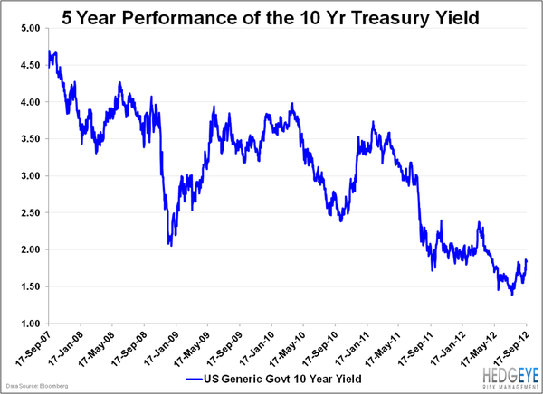 The Death Of Yield  - 10yr ytields