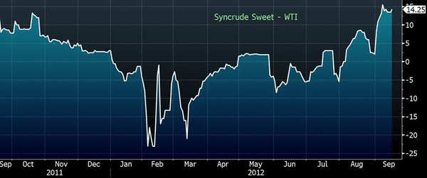 Strength In Syncrude  - syncrude