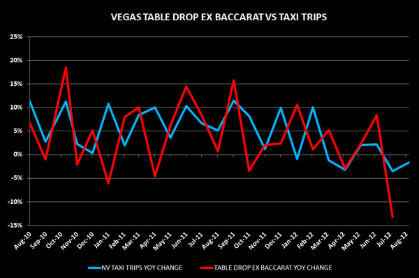 VEGAS: Taxi Tables  - taxitables