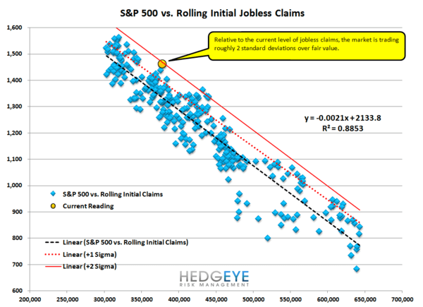 OUR WEEKLY TAKE ON THE CLAIMS SITUATION AND ITS RELATIONSHIP TO MKT FAIR VALUE - s p vs claims fair value
