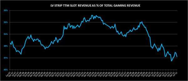 CHART DU JOUR:  DECLINING SLOT CONTRIBUTION  - STRIP2