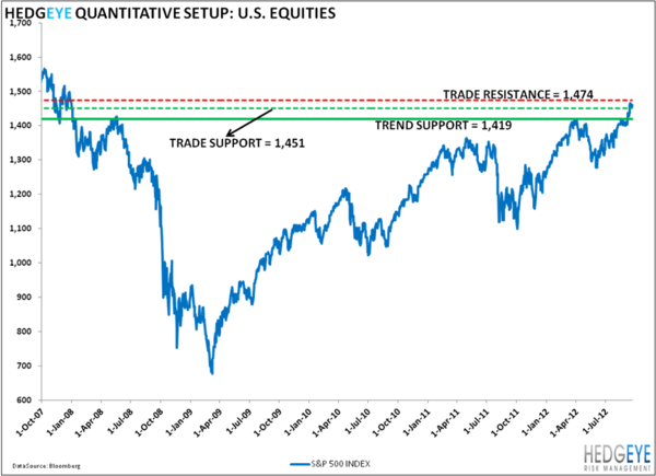 2007's Lessons: SP500 Levels, Refreshed - 9 20 2012 11 34 15 AM
