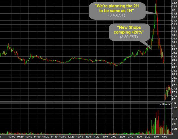 JCP: Slapping the Tail in TX - JCP IntradayStockChart