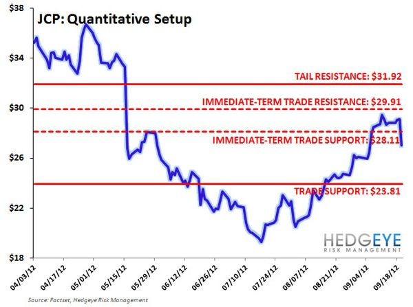 JCP: Slapping the Tail in TX - JCP TTT