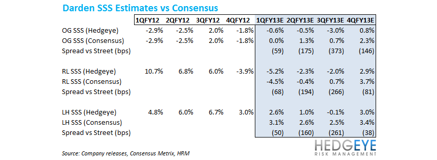 DRI EARNINGS TOMORROW - dri comps vs consensus